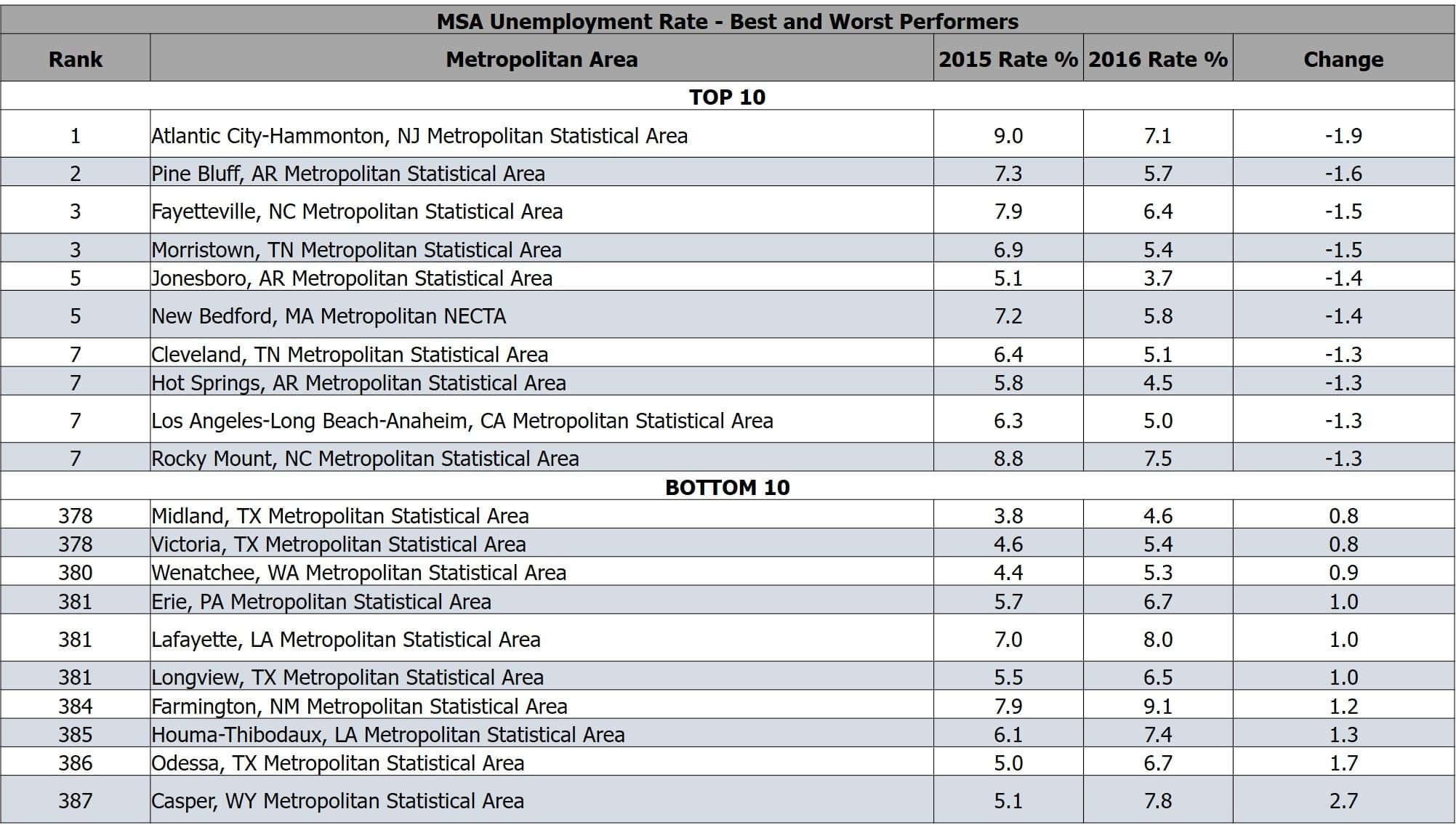 Data Courtesy of the U.S. Bureau of Labor Statistics