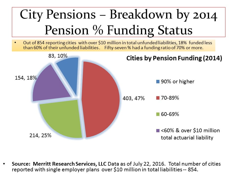 Public Pensions - City Breakdown - Pension Funding