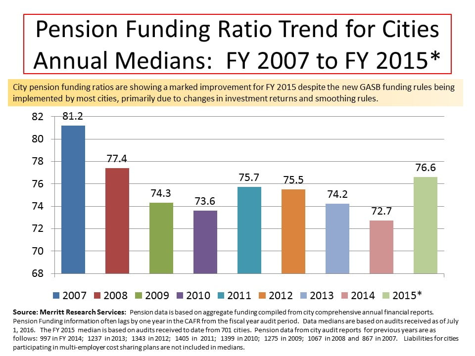 Public Pensions - City Trends 2015 - Pension Funding