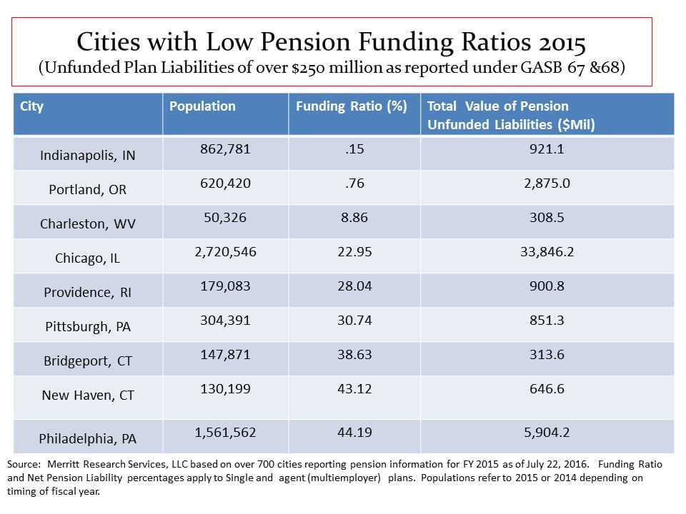 Public Pensions - Low Funding Cities 2015 - Pension Funding