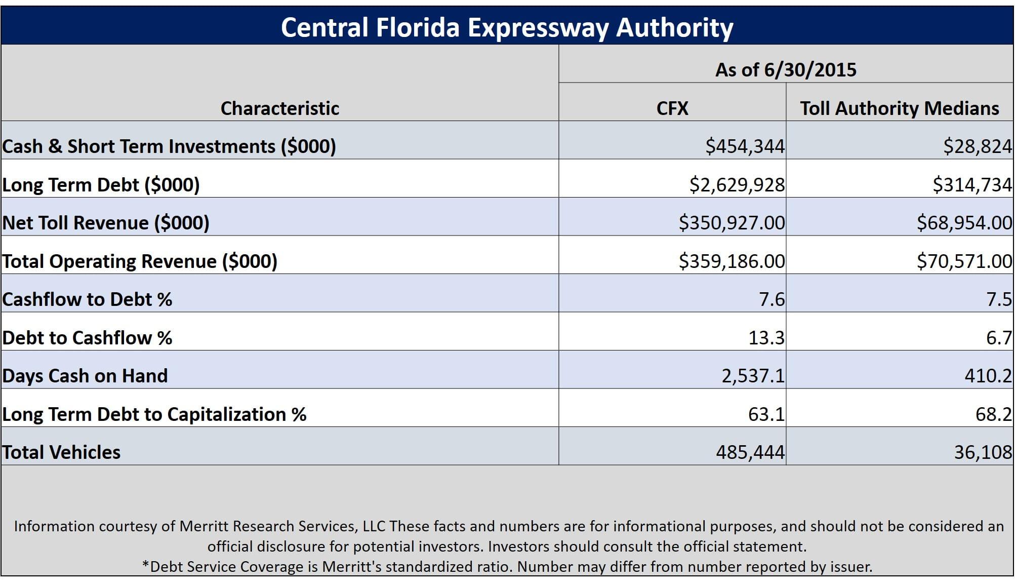 Florida Revenue Bonds