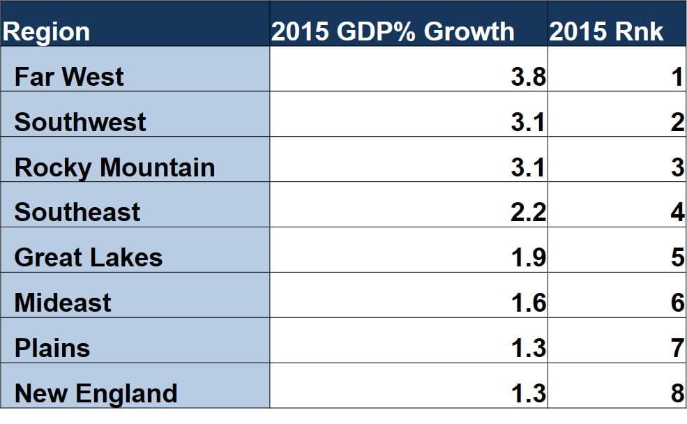 Metropolitan GDP