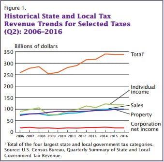Q2 tax revenues