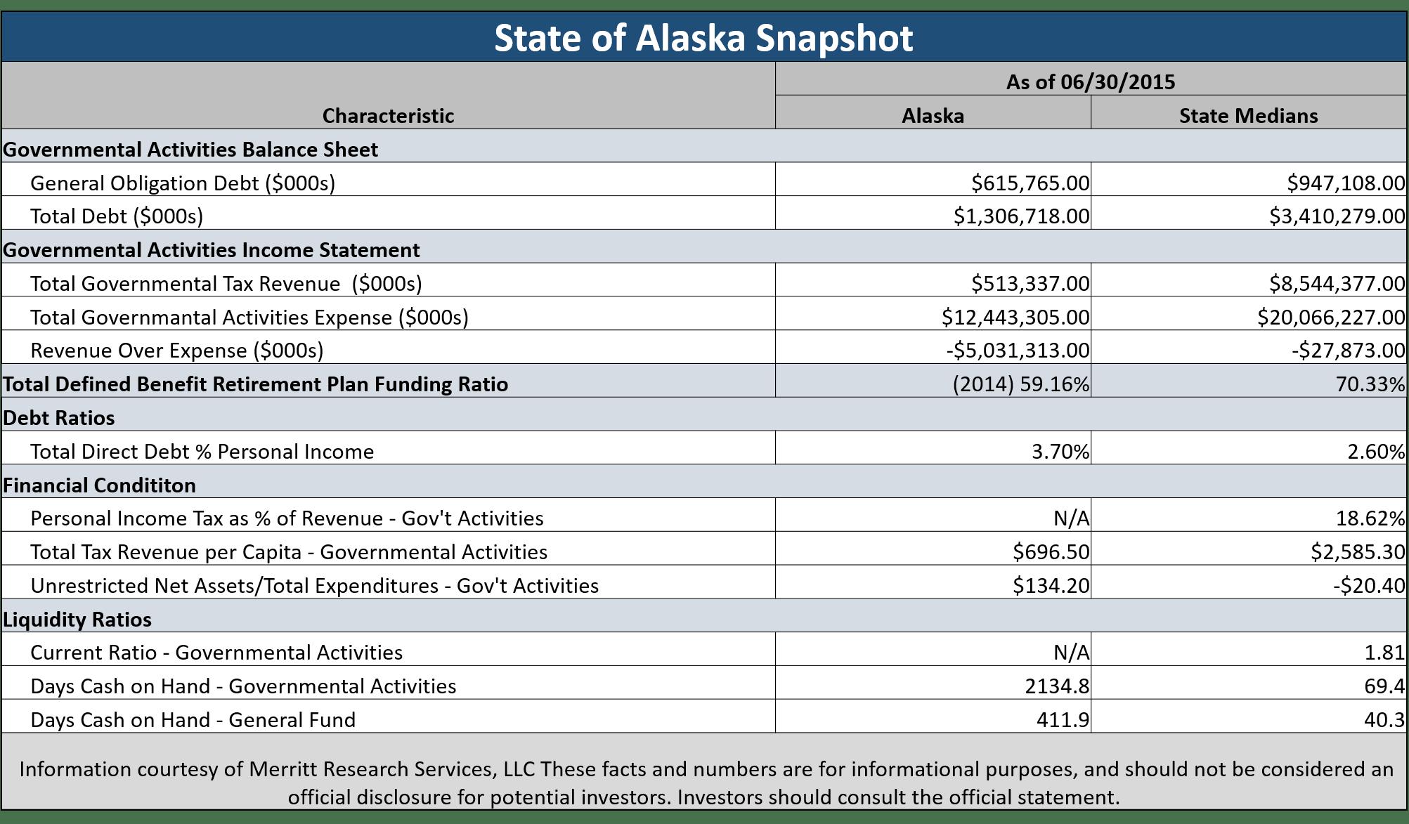 Alaska pension obligation bonds