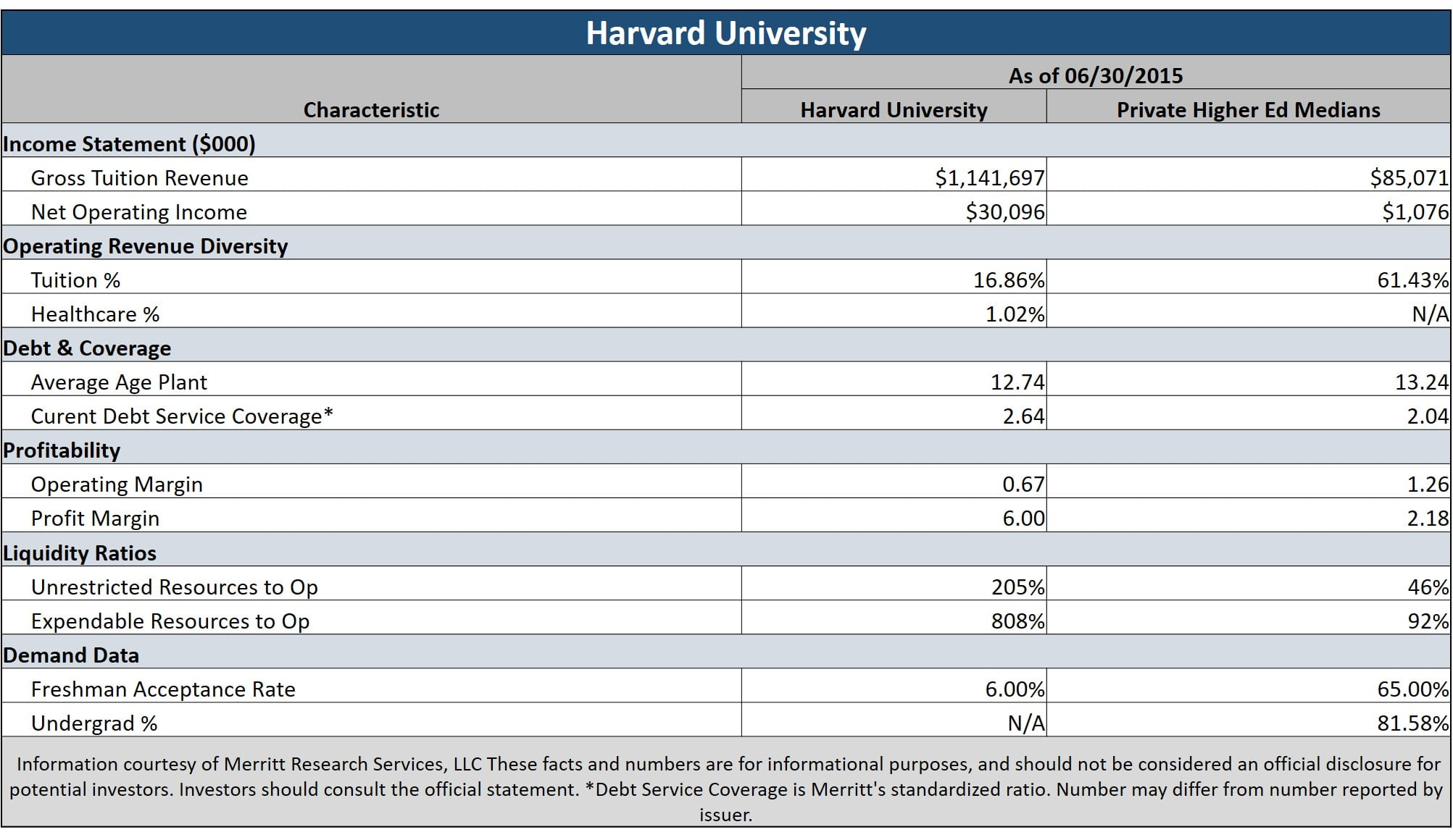 harvard university revenue bonds