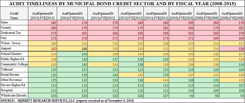 municipal government audit times