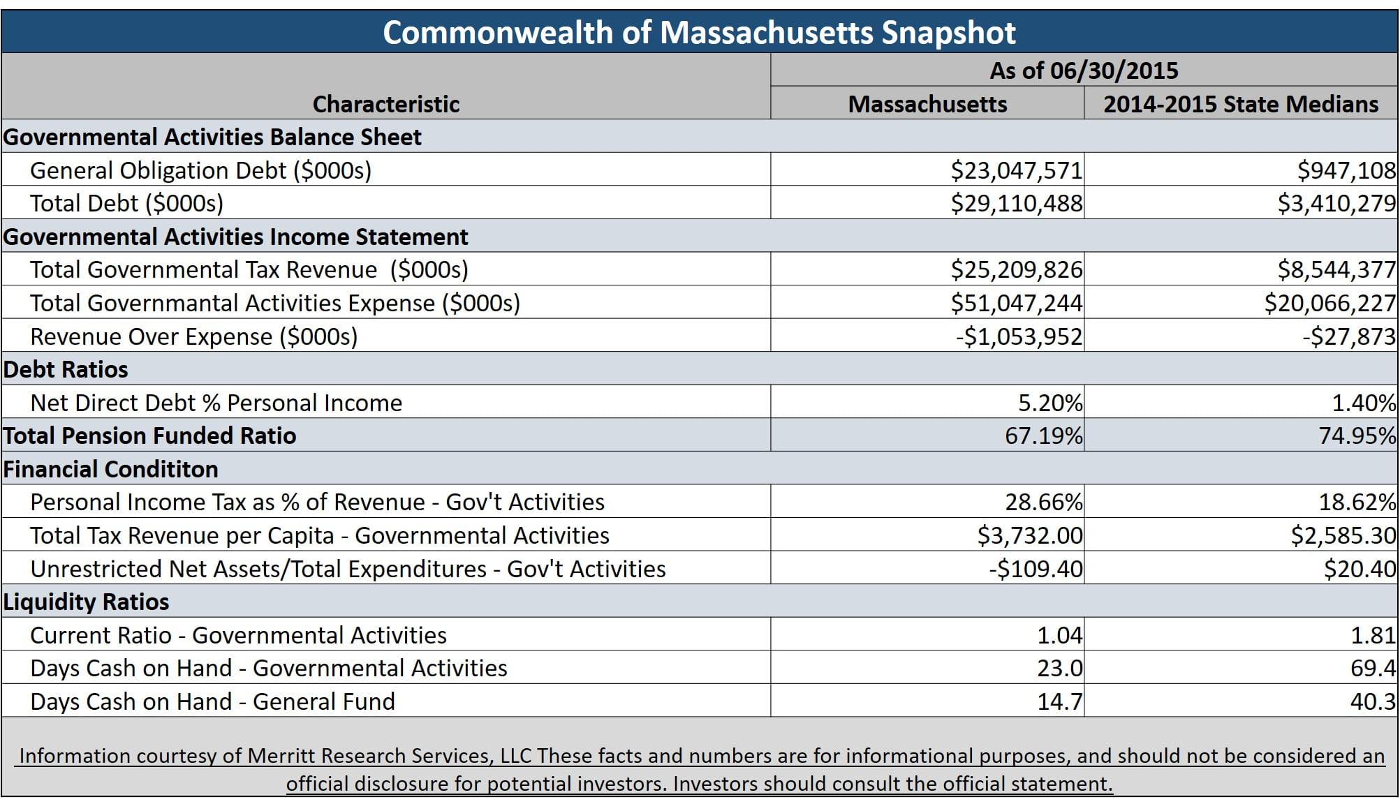 Massachusetts general obligation bonds