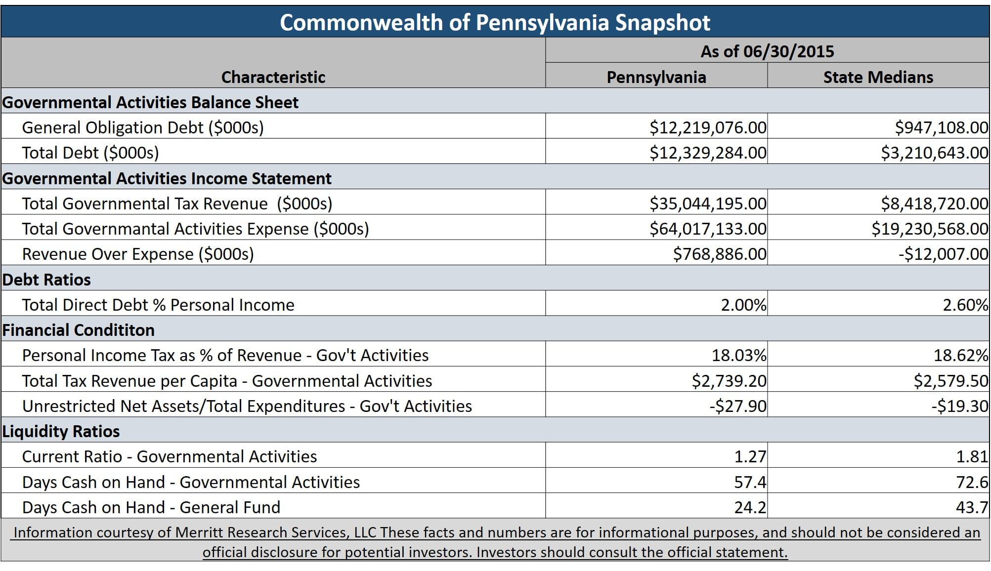 pennsylvania general obligation