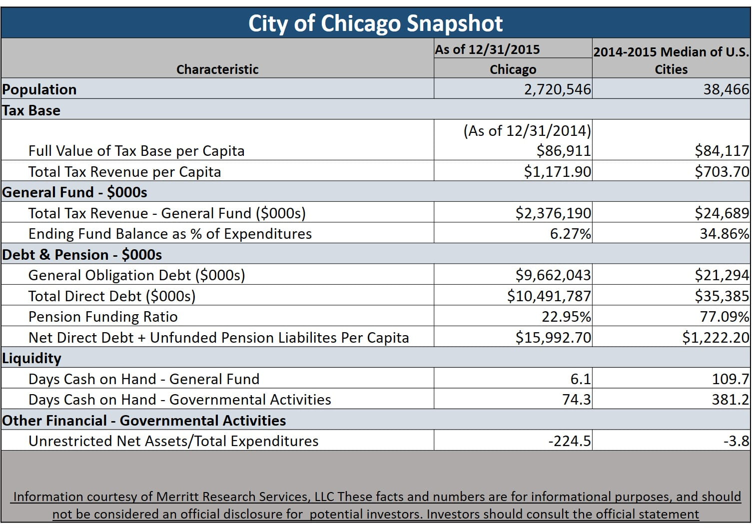 Chicago general obligation bonds