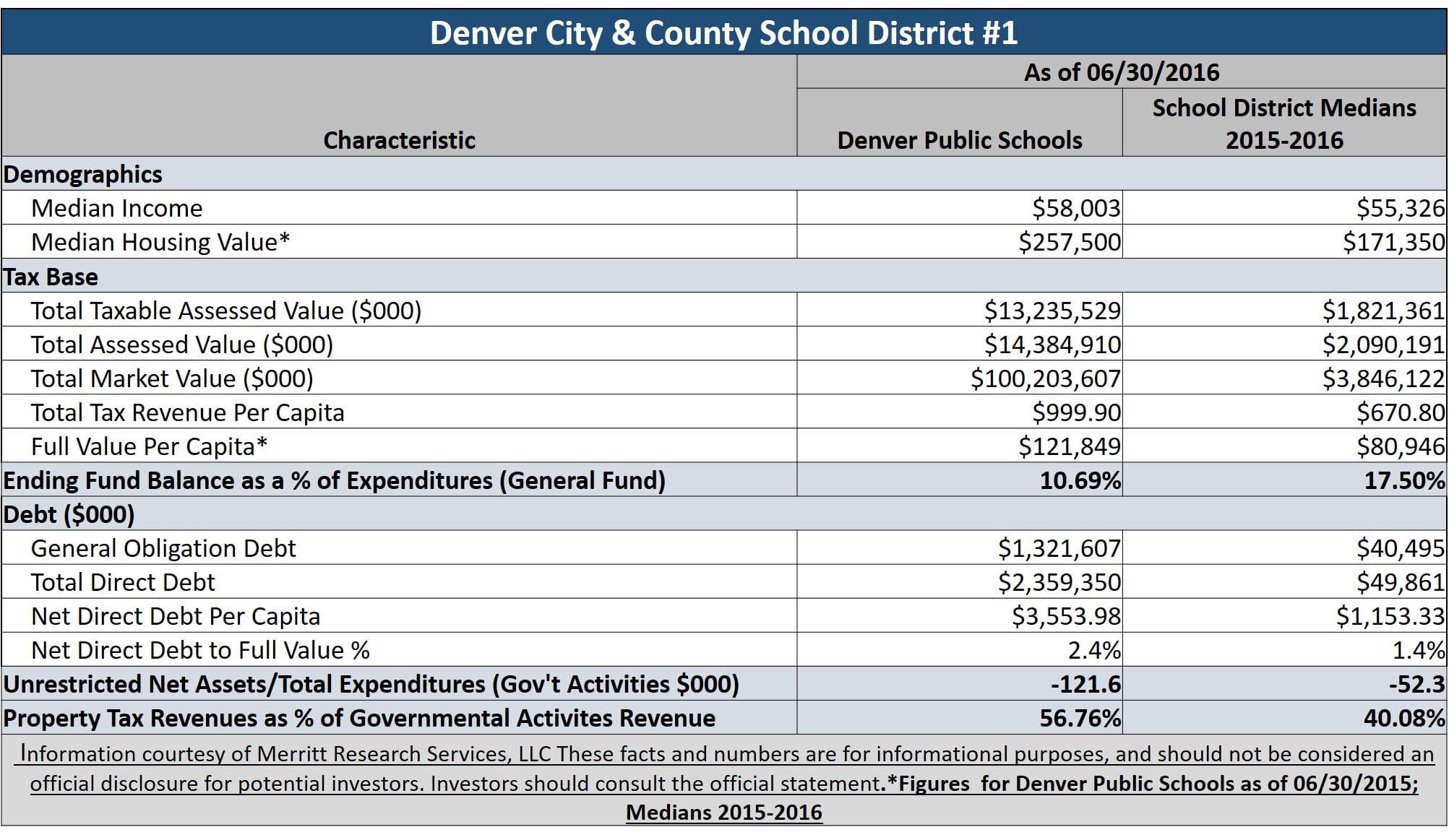 Denver CO public schools