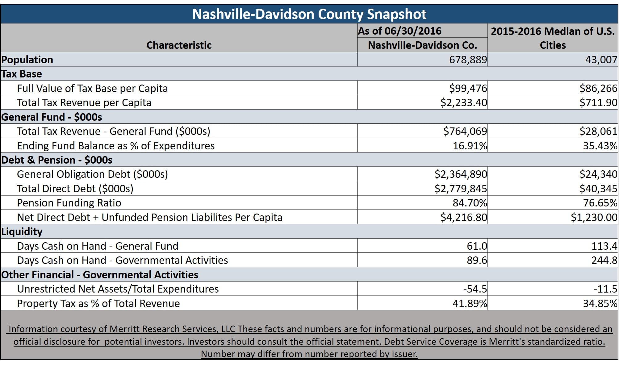 Nashville-Davidson County General Obligation Bonds