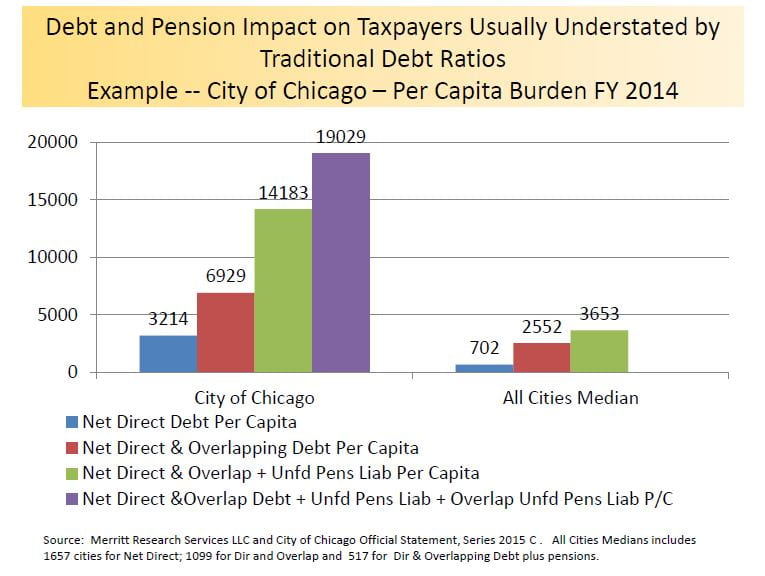 Rich - Credit Cluster Chicago 1
