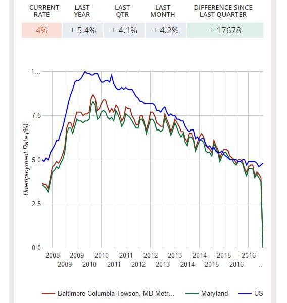 Baltimore MSA Unempoymen chart