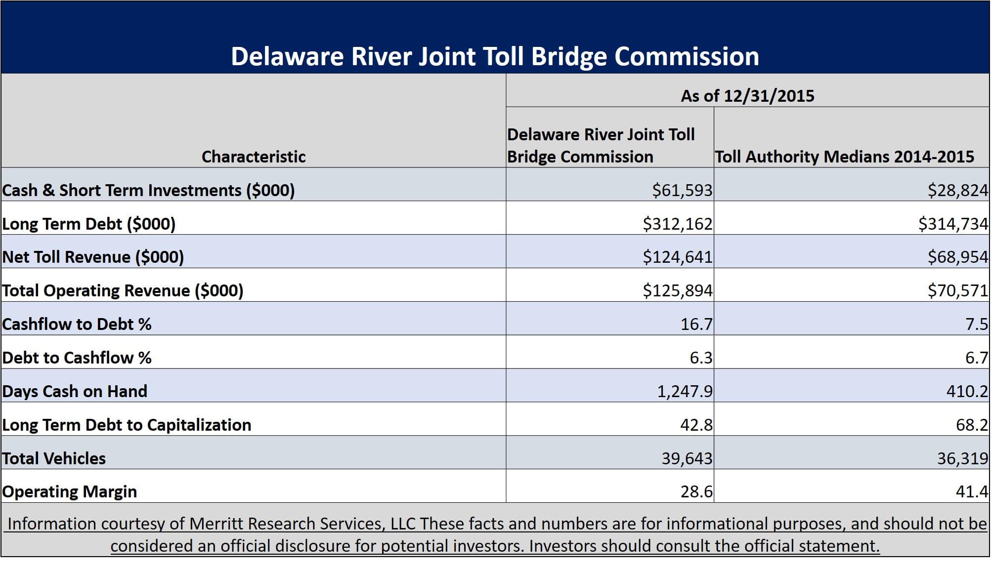 bridge system revenue bonds