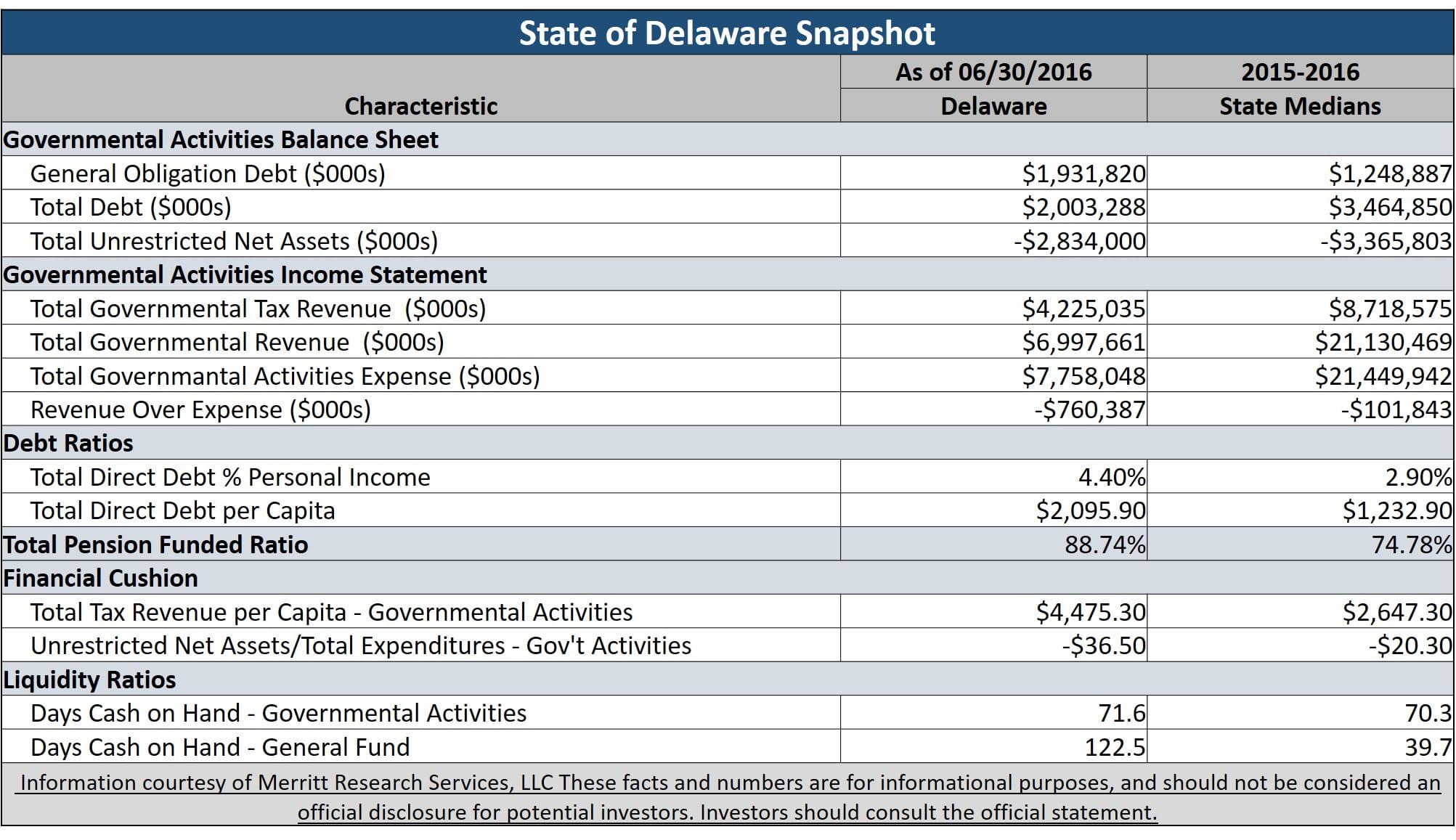 Delaware general obligation bonds