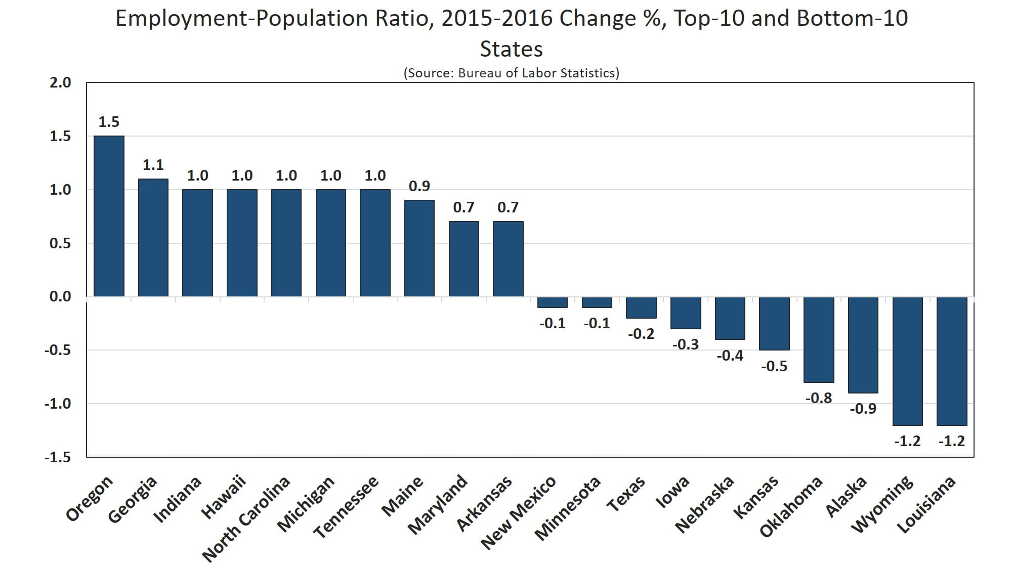 2016 State Employment Article - Employment-Population Ratio Change Chart