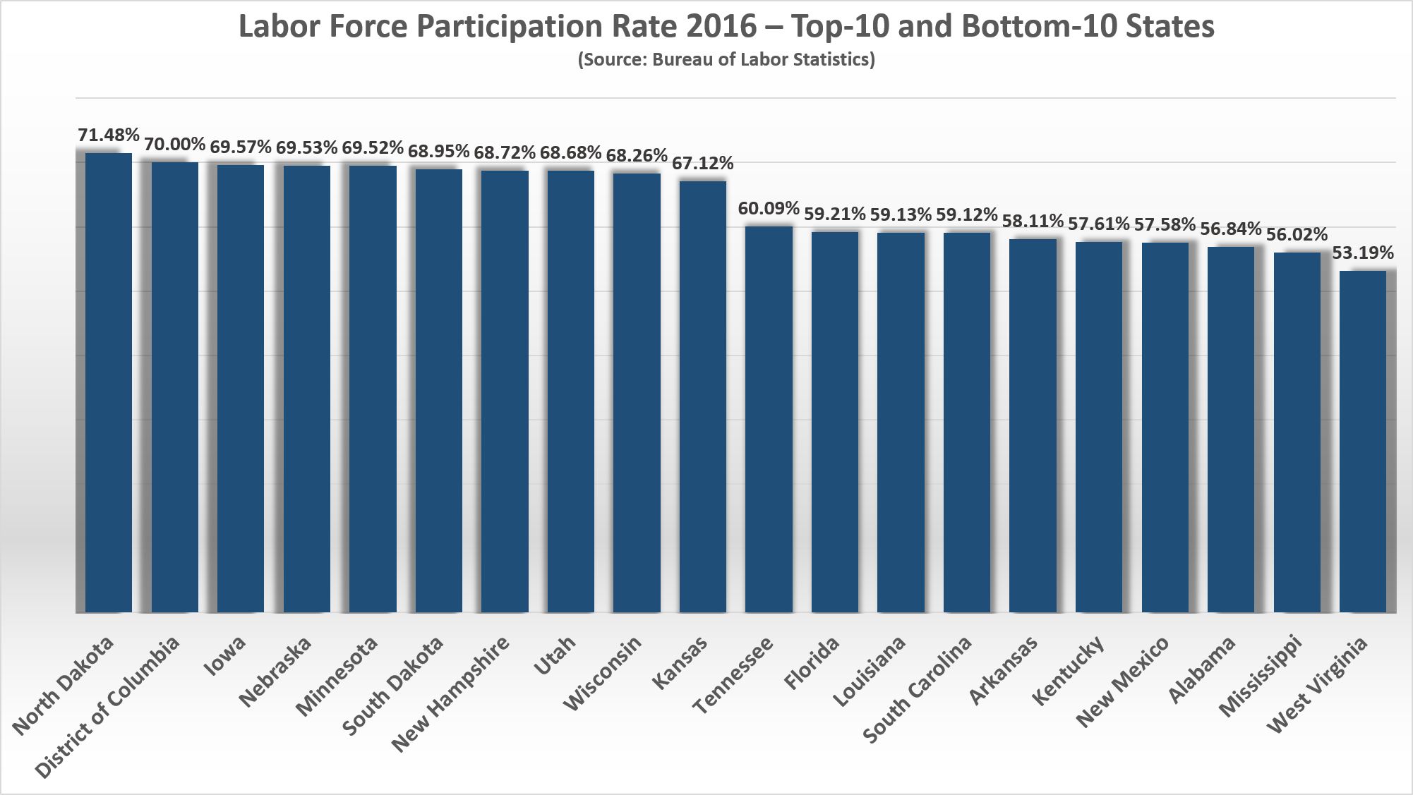 2016 State Employment Article - Labor Force Participation Rate