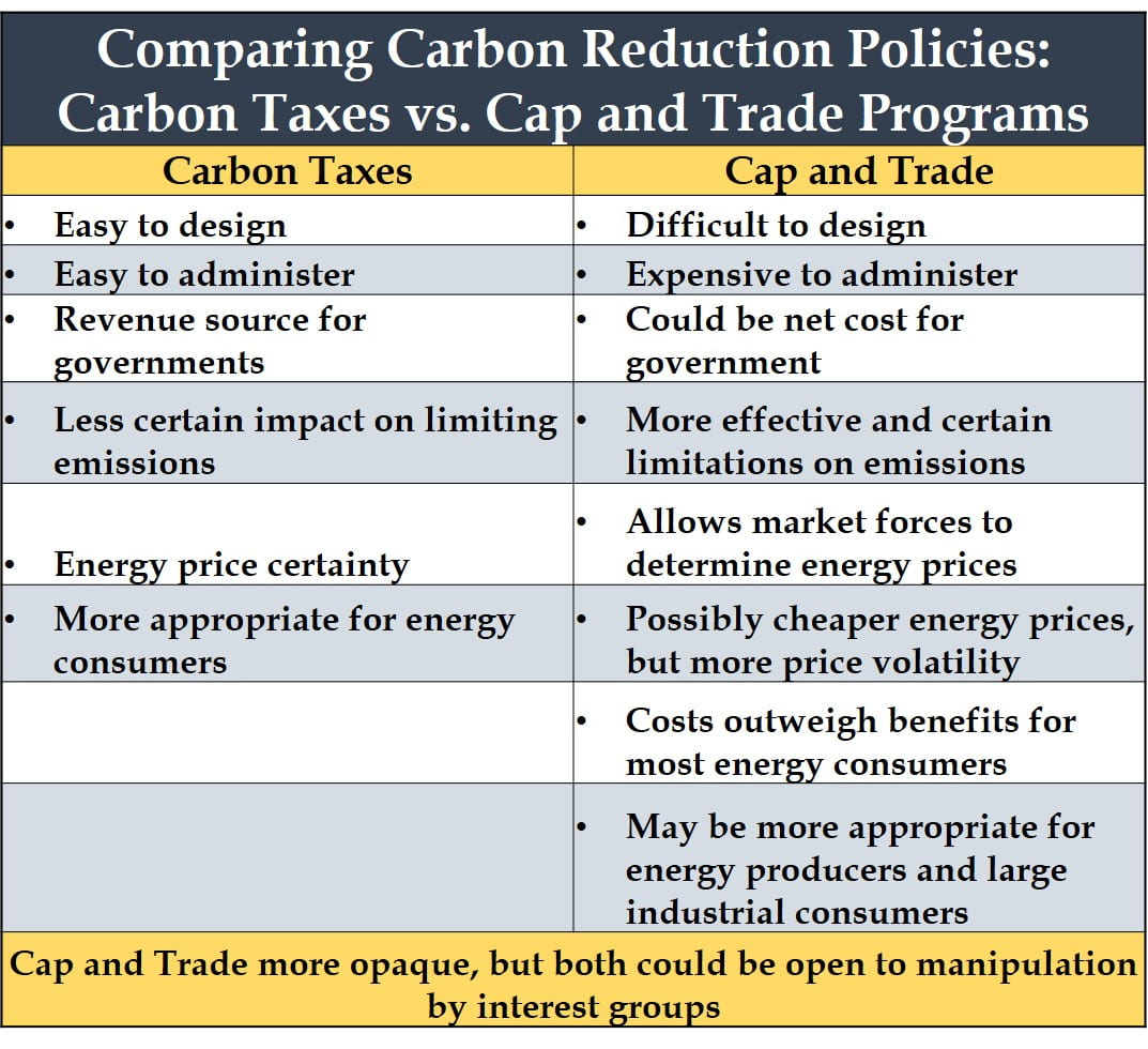 Carbon Tax Cap and Trade Chart