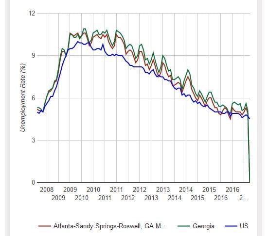 atlanta revenue bonds