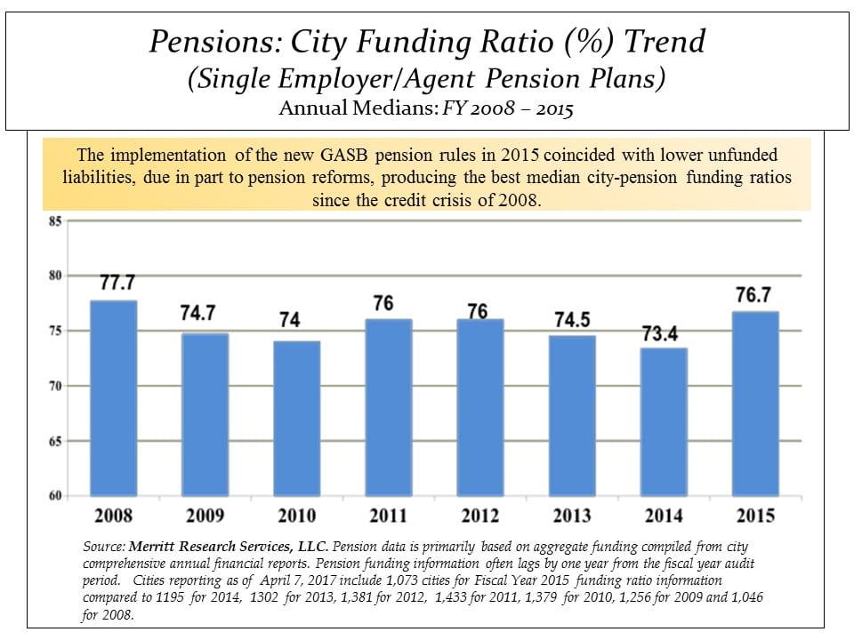 City Pension Plans