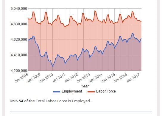 metro labor force