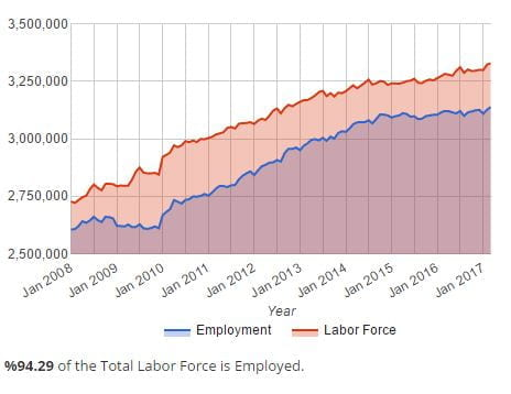 Houstong Labor Force
