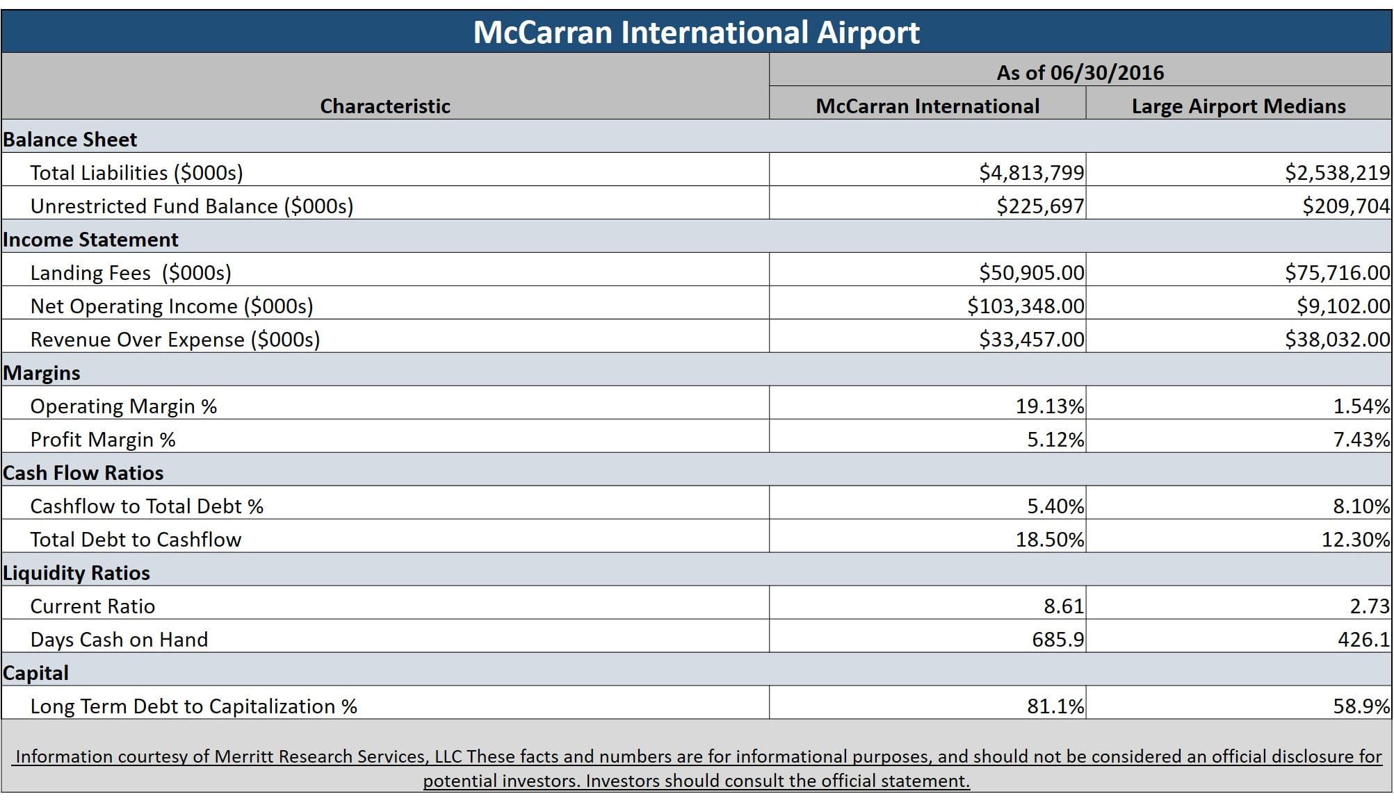 Municipal Bond Featured Snapshot - McCann International Airport