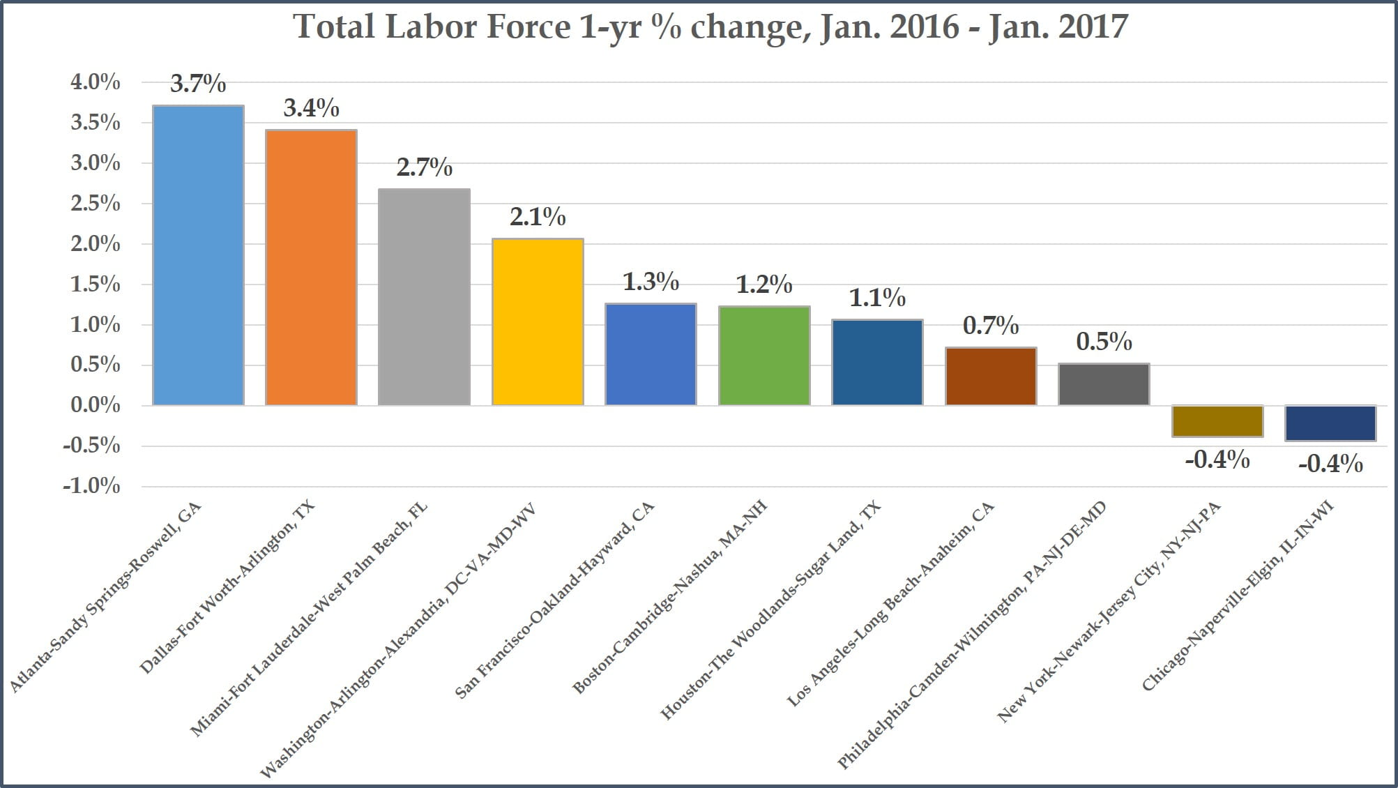 Total Labor Force - 1-year changes - Top Metros