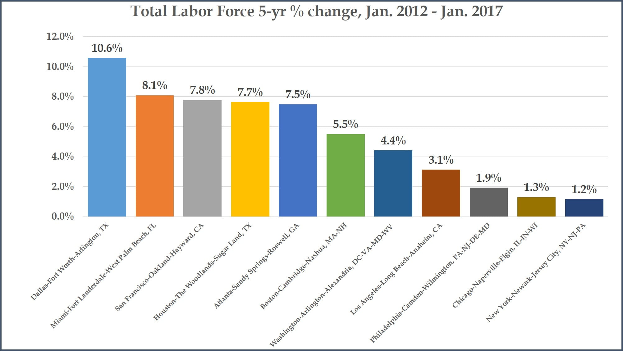 Total Labor Force - 5-year changes - Top Metros