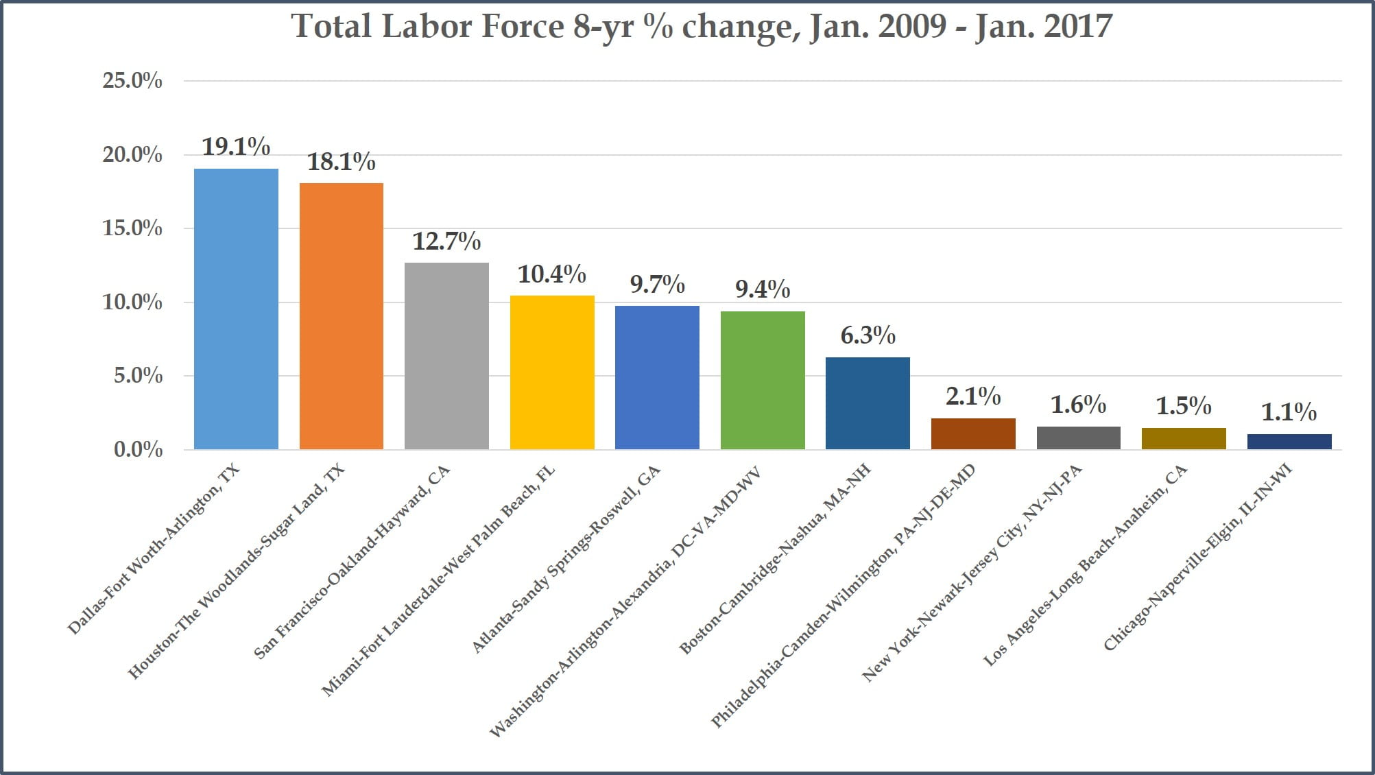 Total Labor Force - 8-year changes - Top Metros