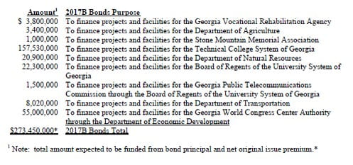 Georgia General Obligation Bonds - 2