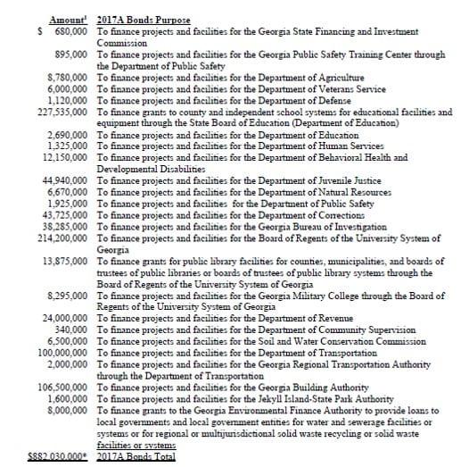 Georgia General Obligation Bonds