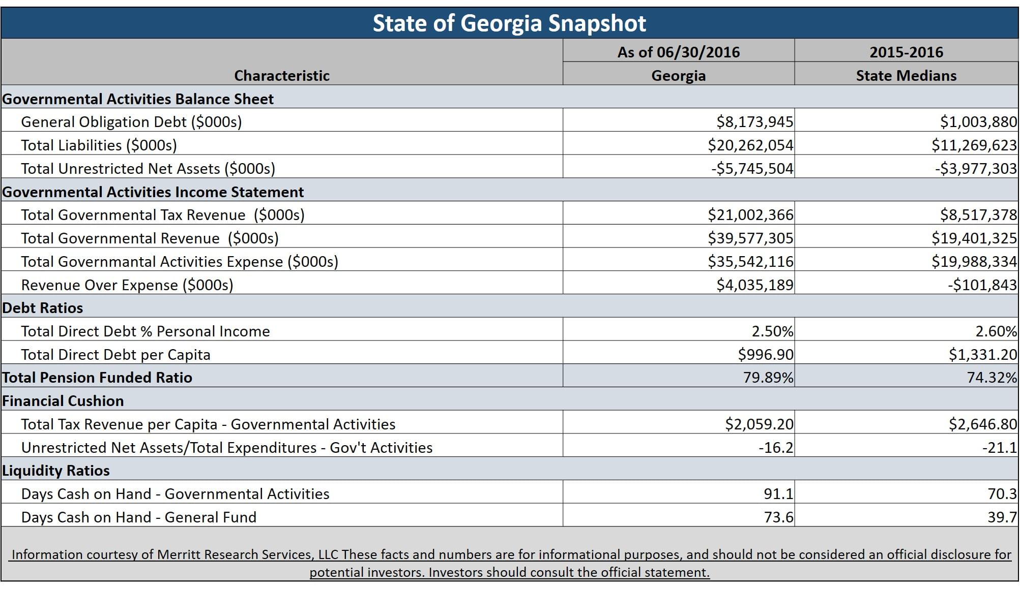 Municipal Bond Featured Snapshot - Georgia