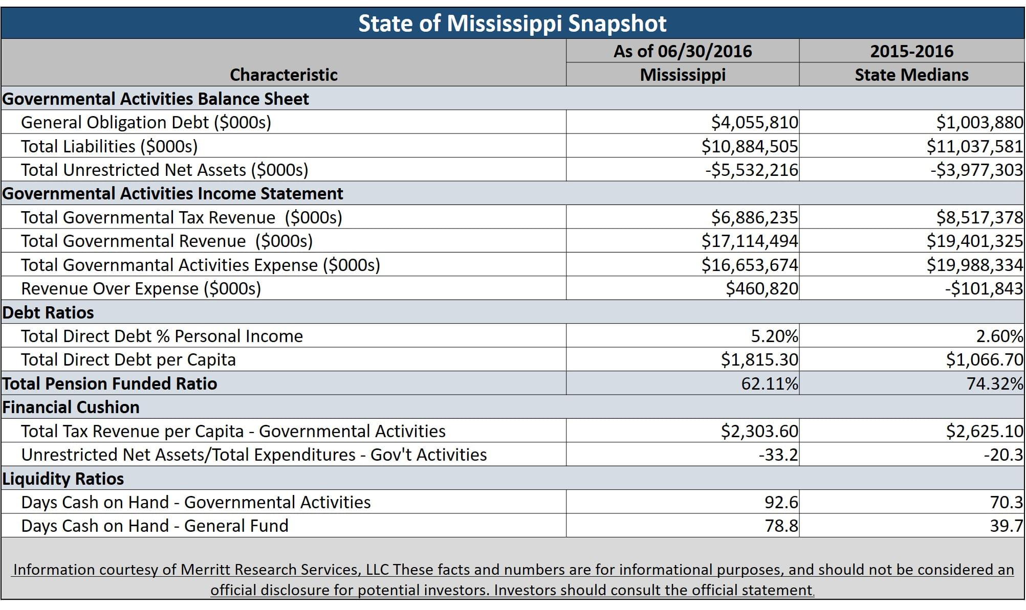 Municipal Bond Featured Snapshot - State of Mississippi