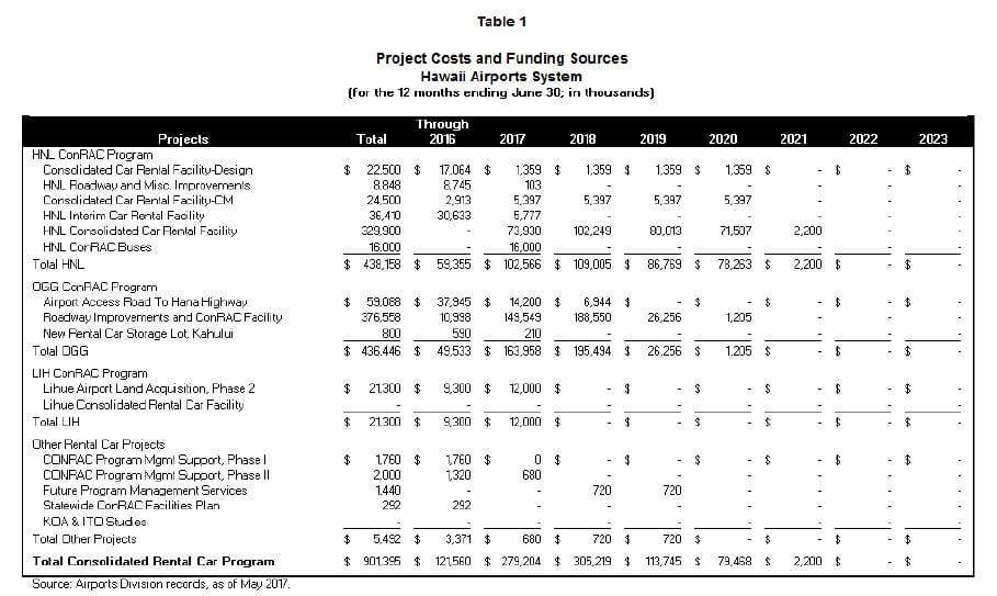 Hawaii Revenue Bonds Chart 1