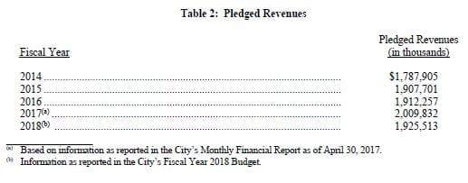 Houston - Pledged Revenues