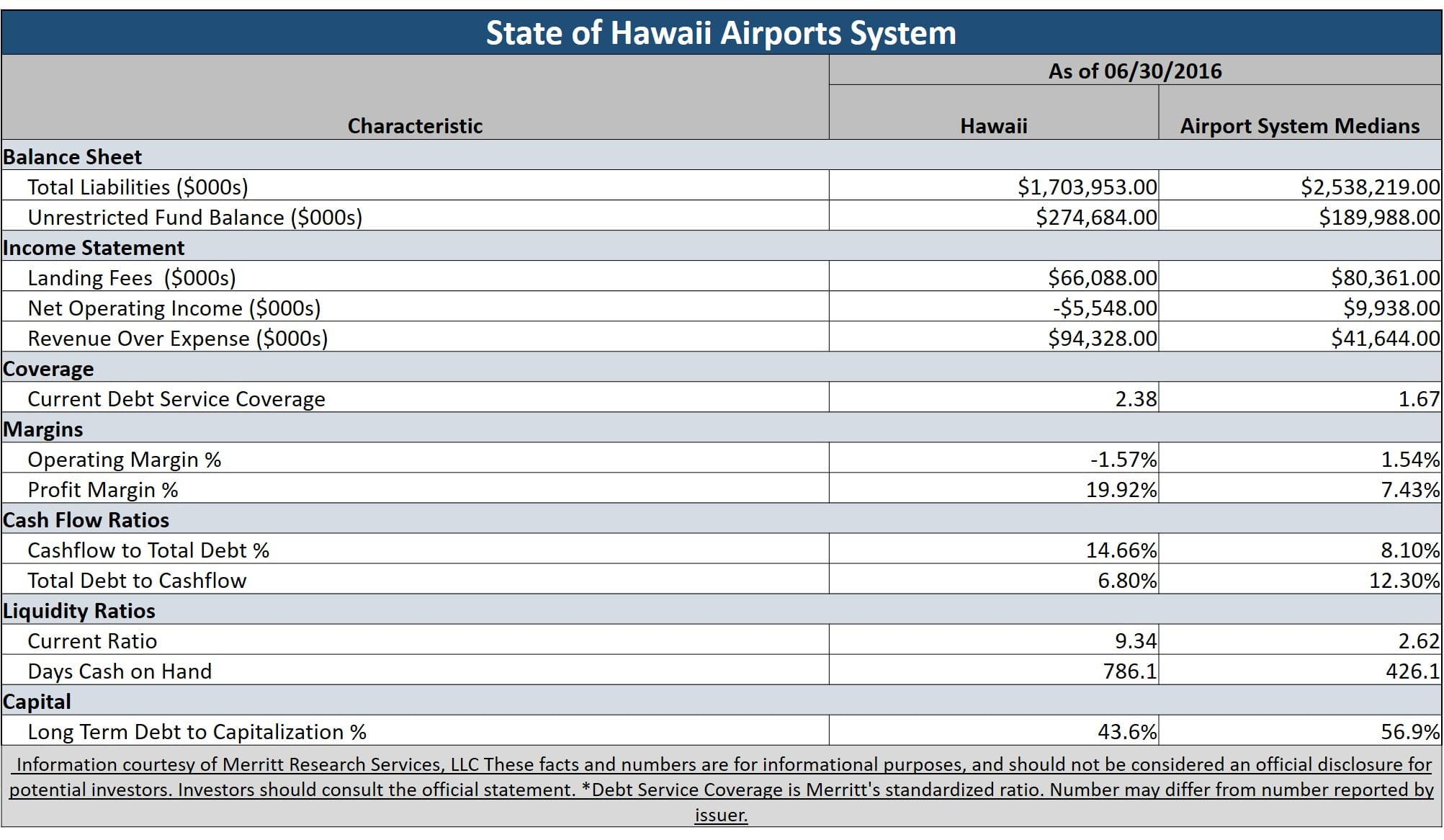 Municipal Bond Featured Snapshot - Hawaii Airports System