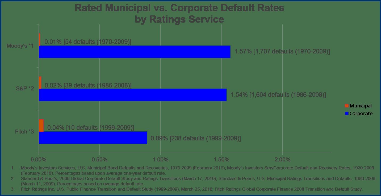 Municipal vs. Corporate Default Rates