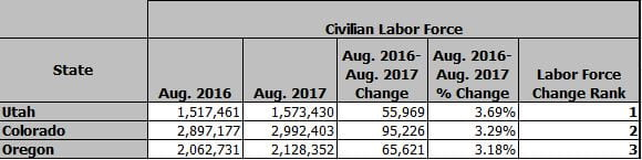 State Employment Profile - Civilain Labor Force Growth