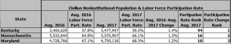 State Employment Profile - Labor Force Participation Rate