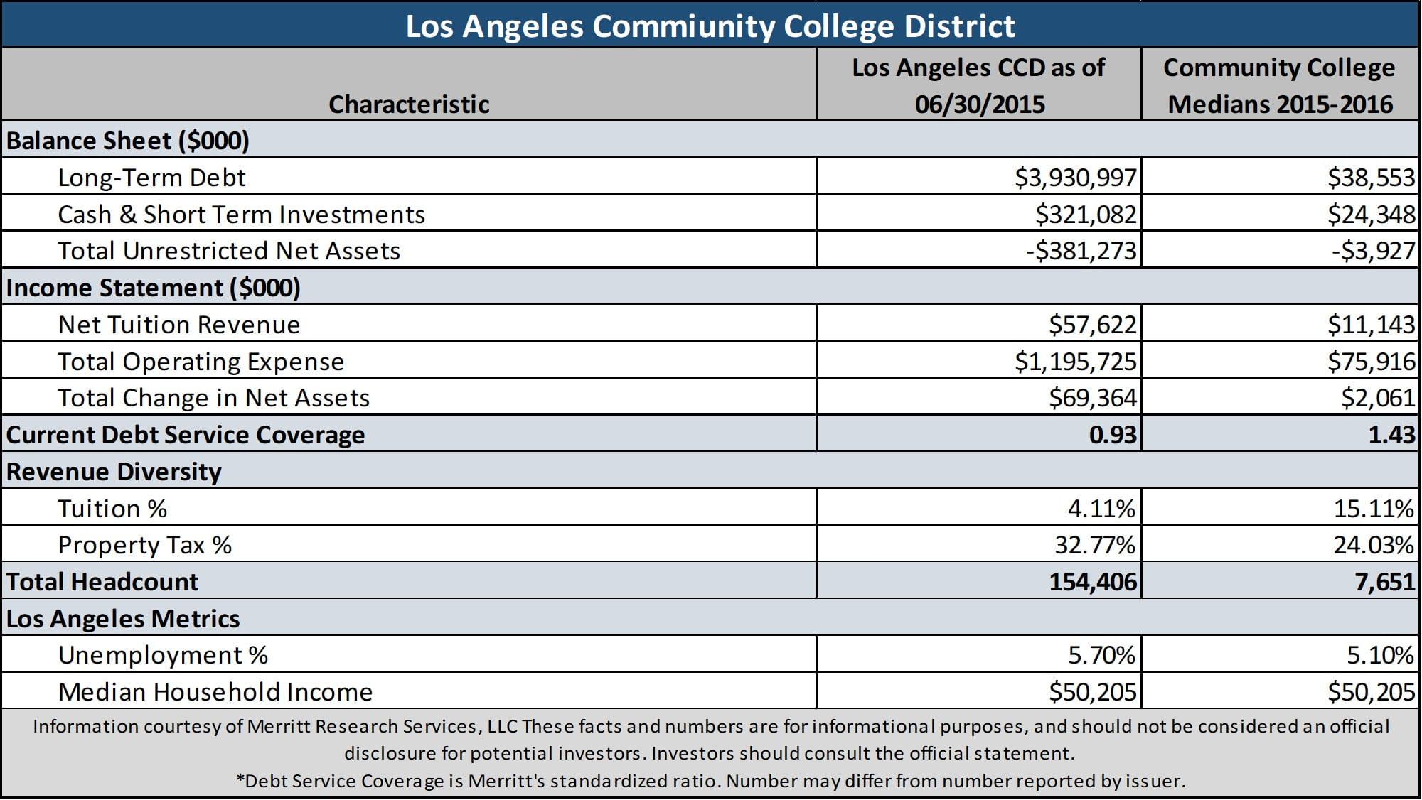 Los Angeles Community College