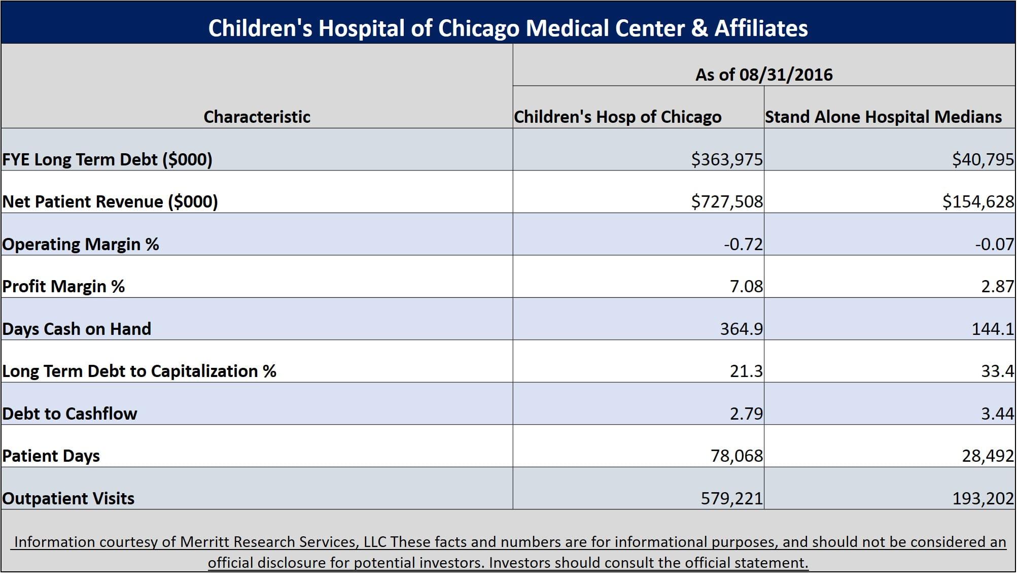 Ann & Robert H Lurie Children's Hospital
