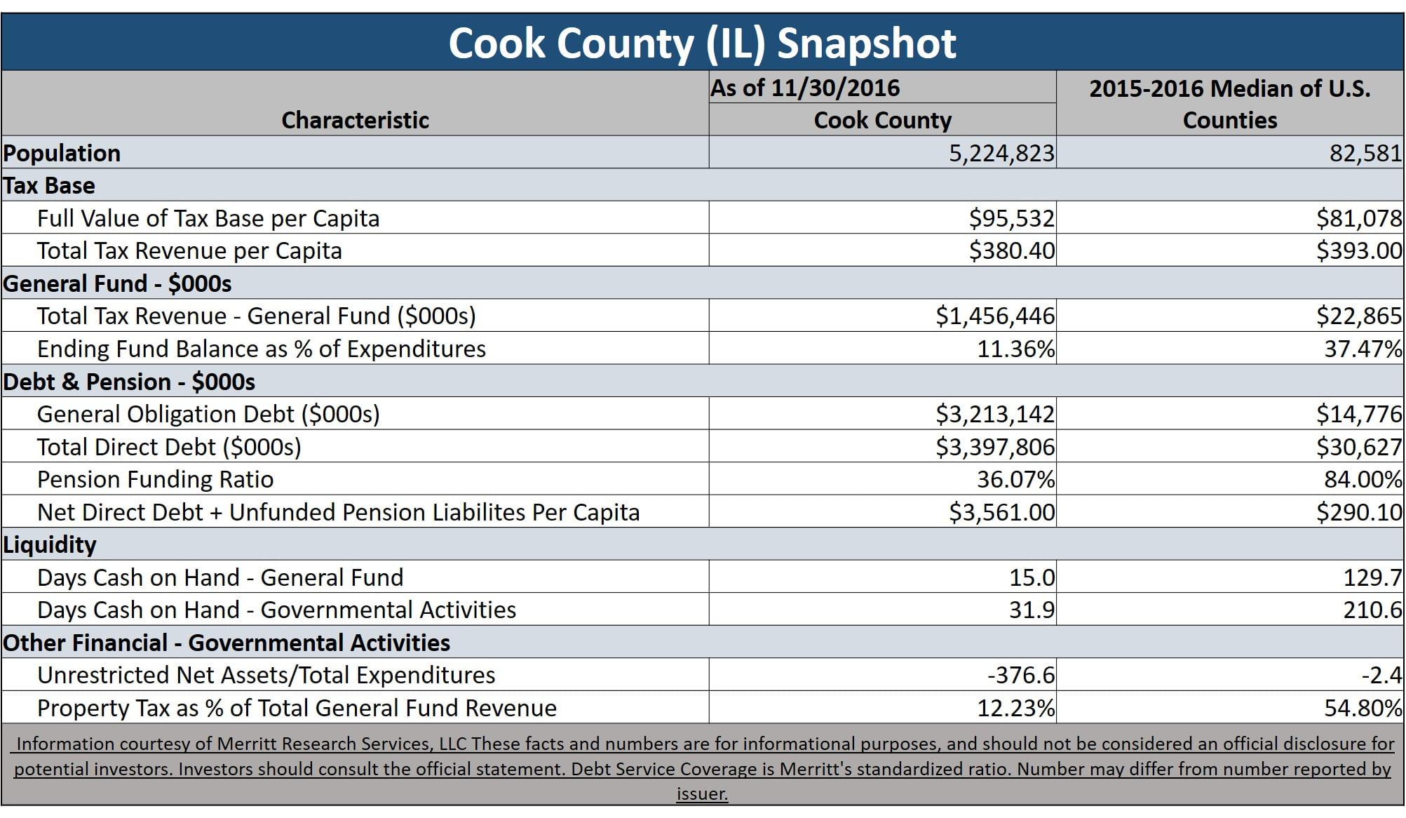 cook county illinois