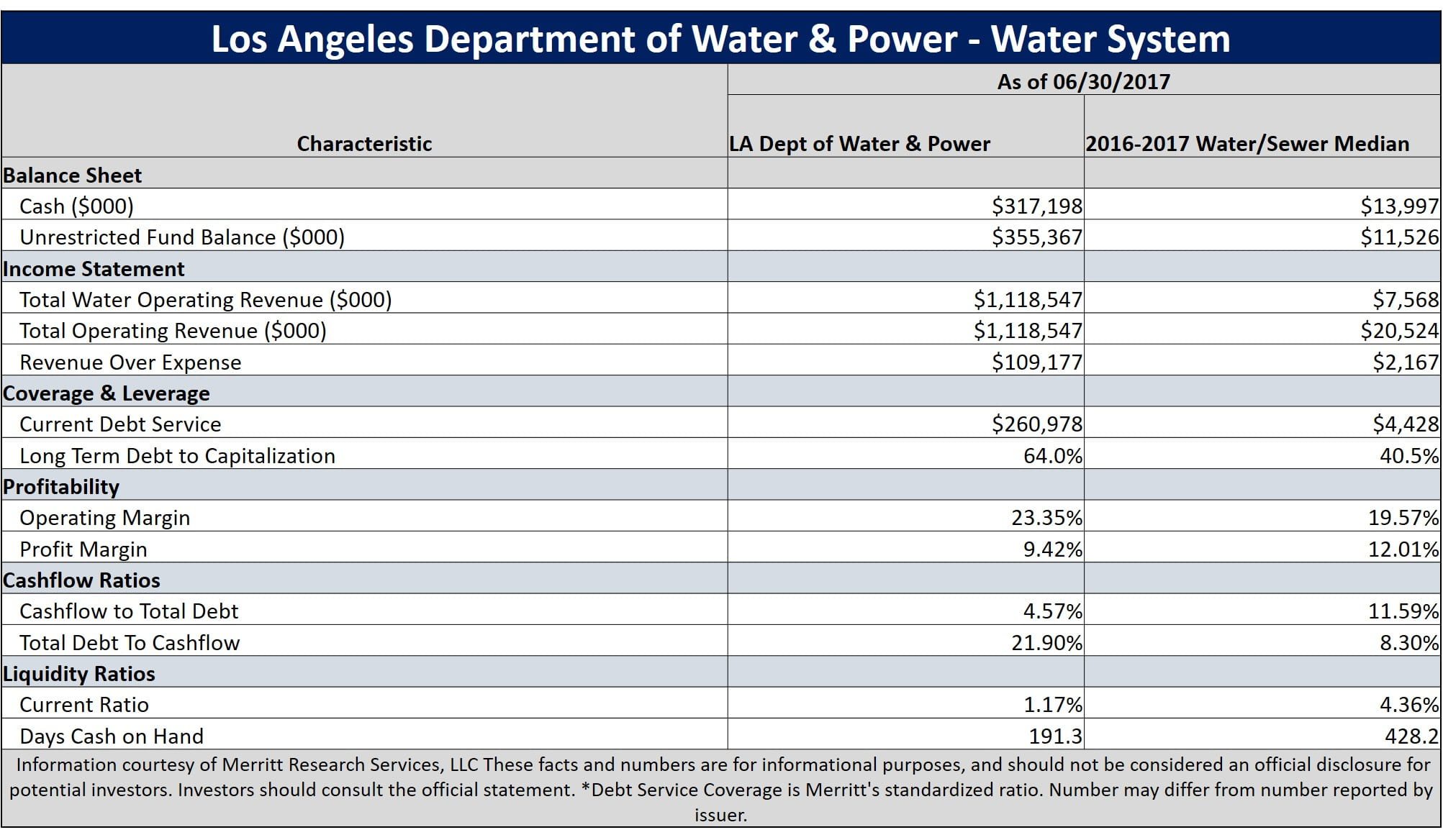 Los Angeles water