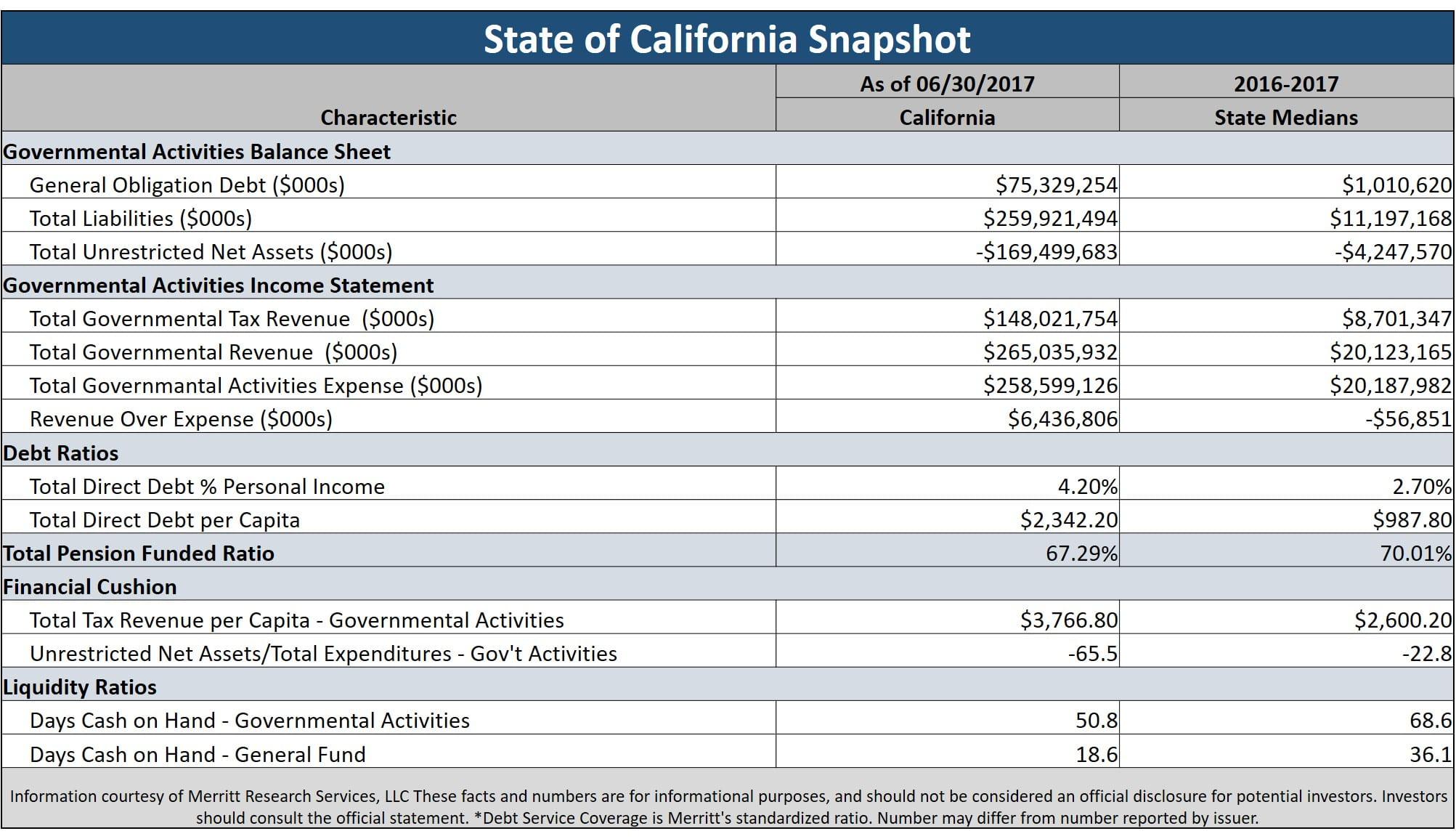 California Bonds