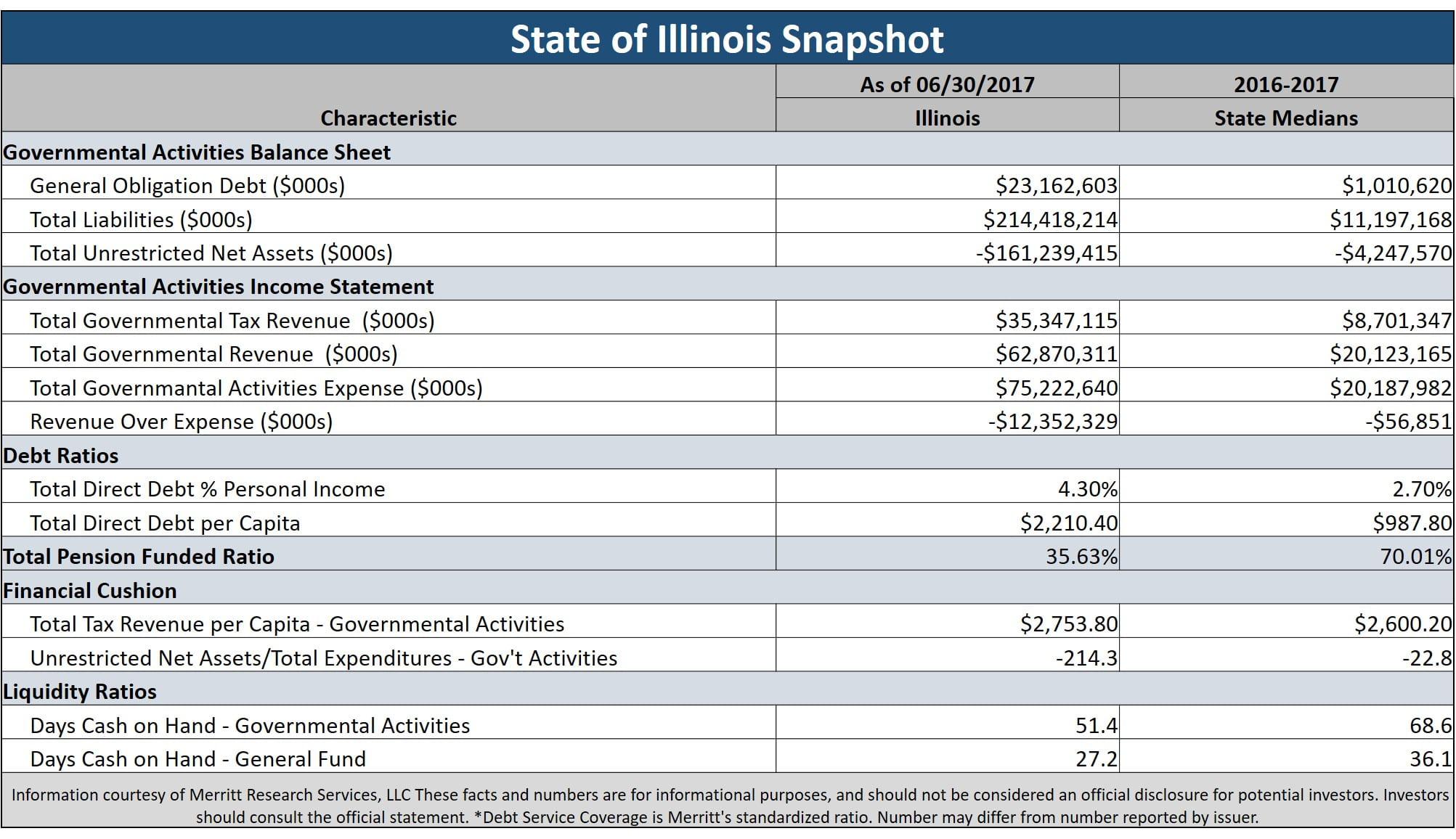 State of Illinois GO Bonds