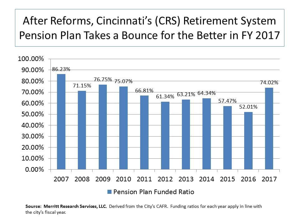 Cincinnati Retirement System Funding Ratio