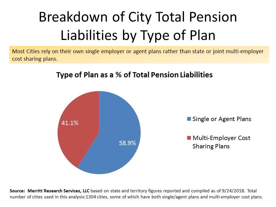 Total City Pension Plans by Type of Plan