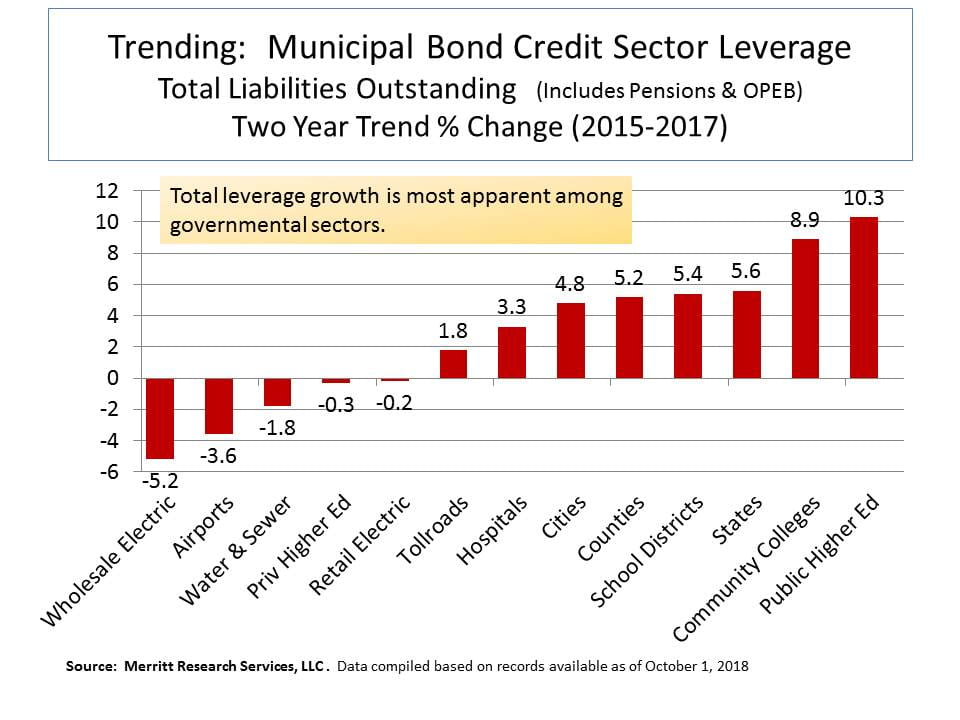 Municipal bond credit liability trends by sector