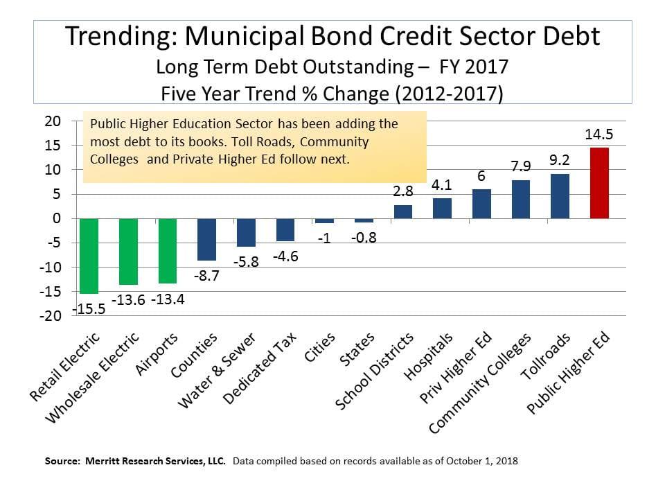 municipal bond credit sectors five year debt trend